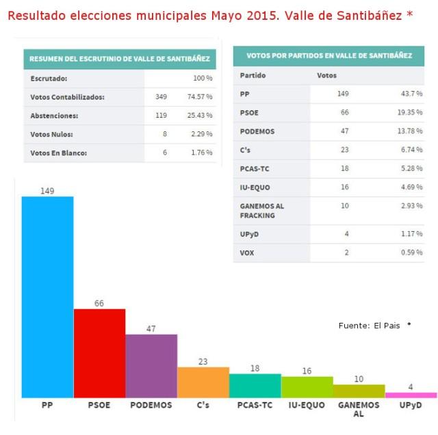 2015_05_31_resultado elecciones1